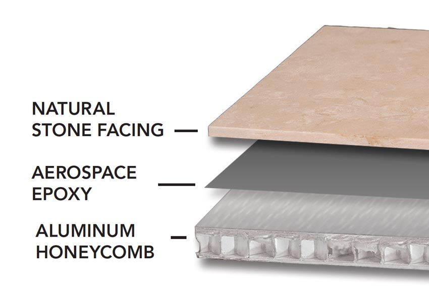 Diagram showing the stone facing and backing.