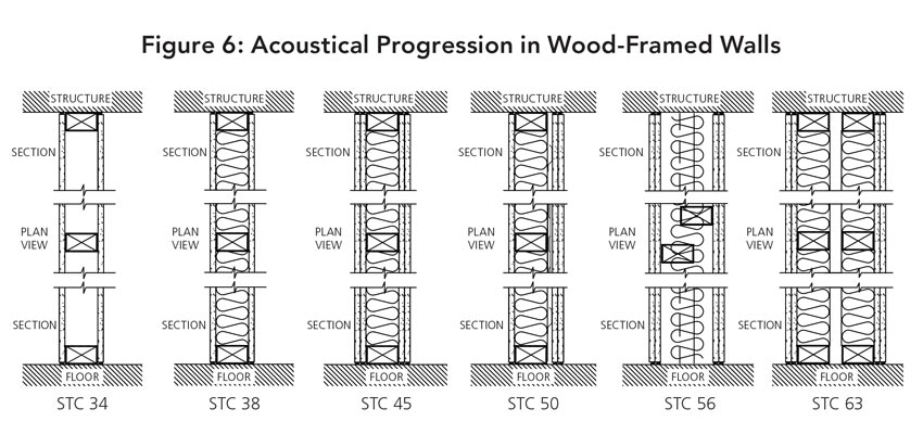 Graphic showing coustical progression in wood framed walls.