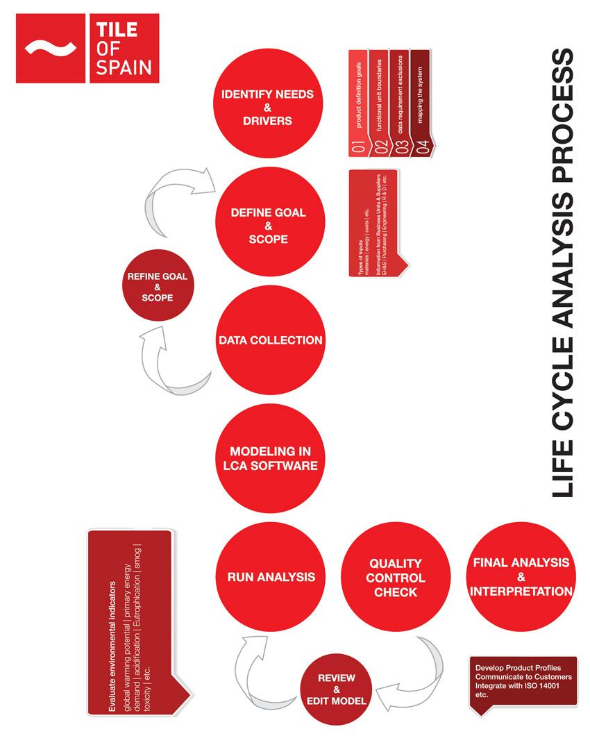 Diagram of the LCA development process.