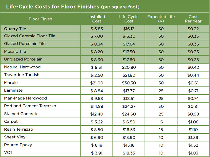 Table 1: Floor Coverings Comparisons.