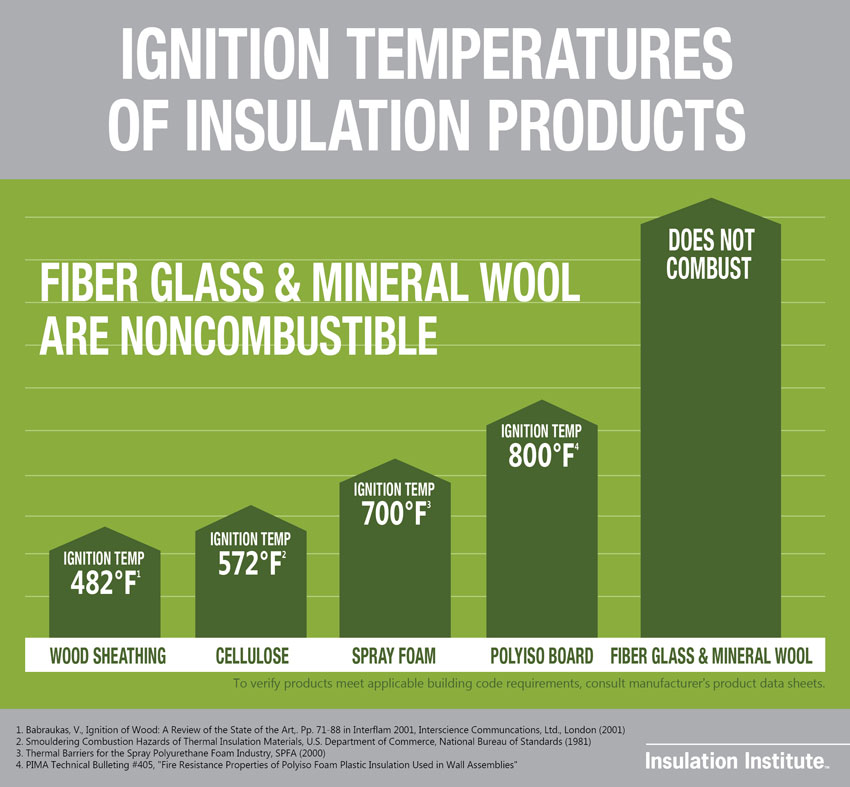 This graphic shows the ignition temperature of insulation materials.