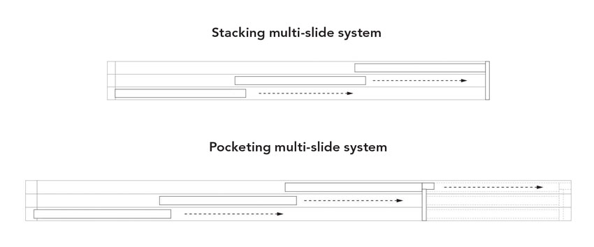 Multi-slide doors are classified by their different operation methods: stacking multi-slide doors
