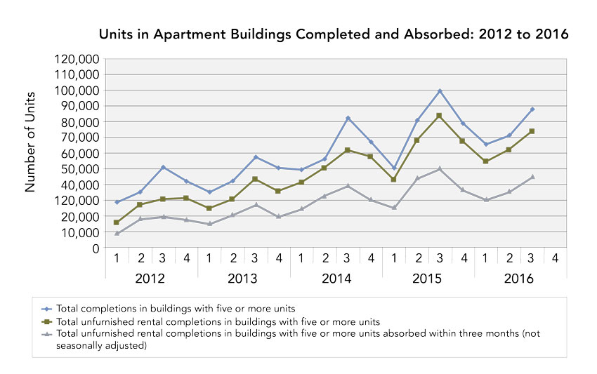 U.S. Census Bureau graph showing The absorption rate of multifamily housing units.