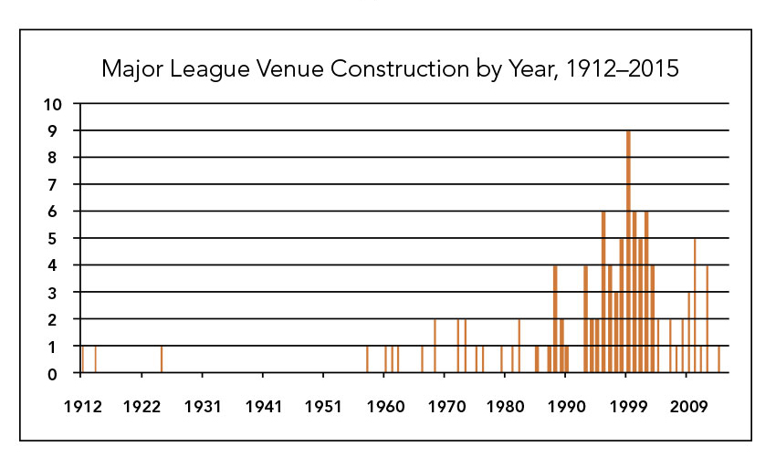 Chart showing Major League venue construction by year, 1912-2015.