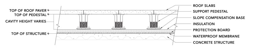 Shown is a section of a pedestal roof system.