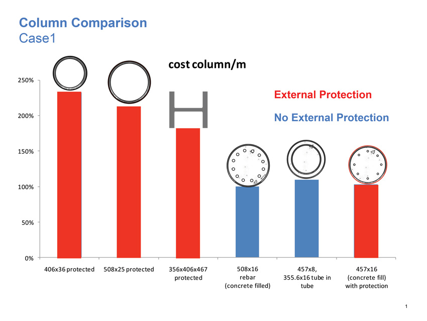 Photo of Column Comparison of fire-protection coatings.