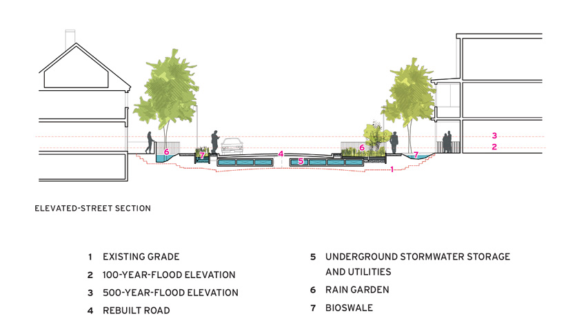 Diagram of raising streets.
