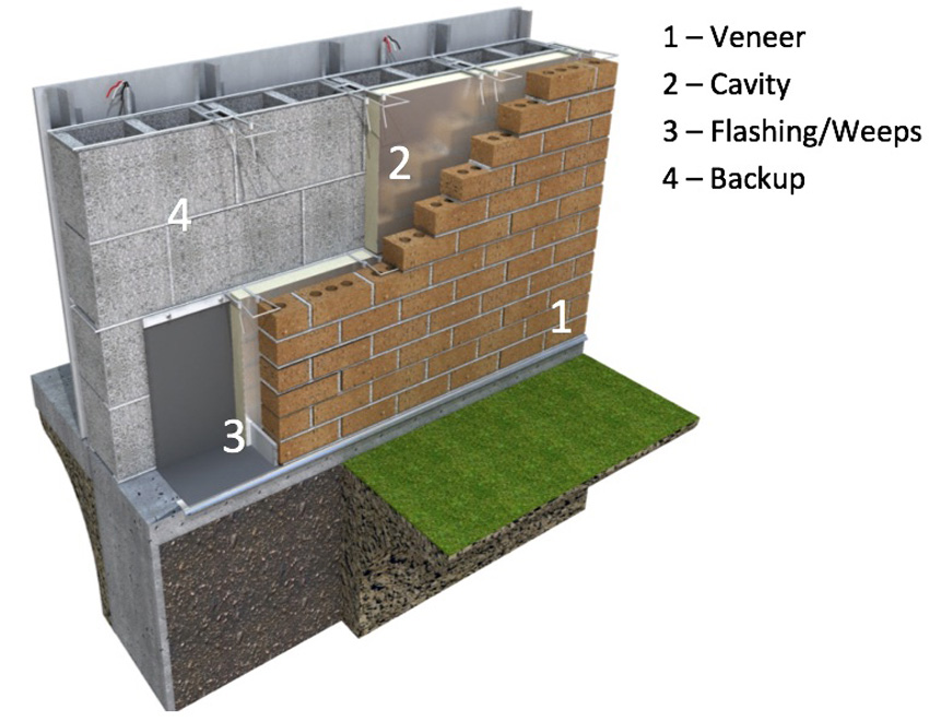 Four-level line of defense in masonry