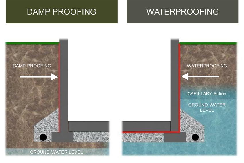 damp proofing diagram