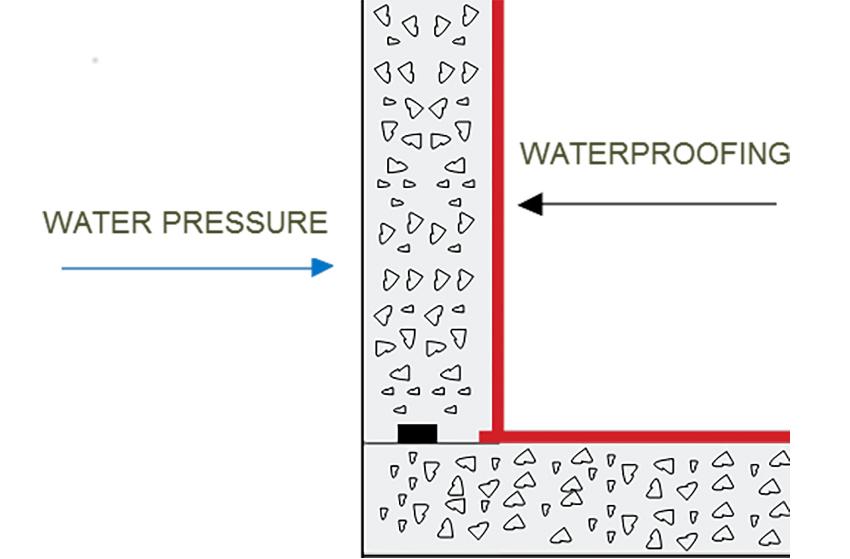 nagative-side waterproofing diagram
