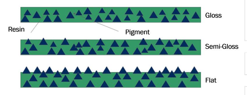 diagram of sheen variation