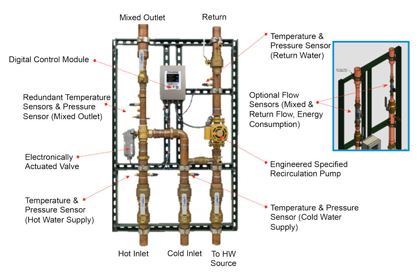 digitally controlled temperature-mixing system