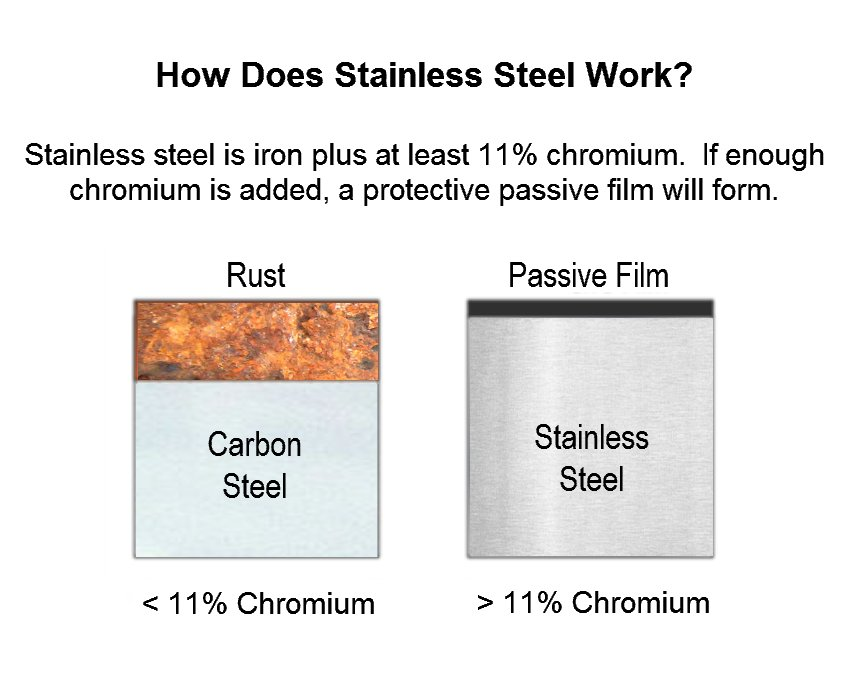 Graph of Rust on Stainless steel.