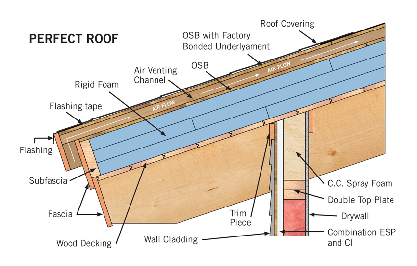 Ce Center New Options For Insulating And Ventilating Wood Framed Sloped Roofs
