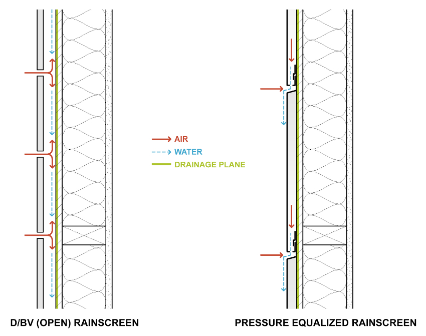 Figure of Diagrams of a Drained/Back Vented (Open) Rainscreen and a Pressure Equalized Rainscreen (PER).