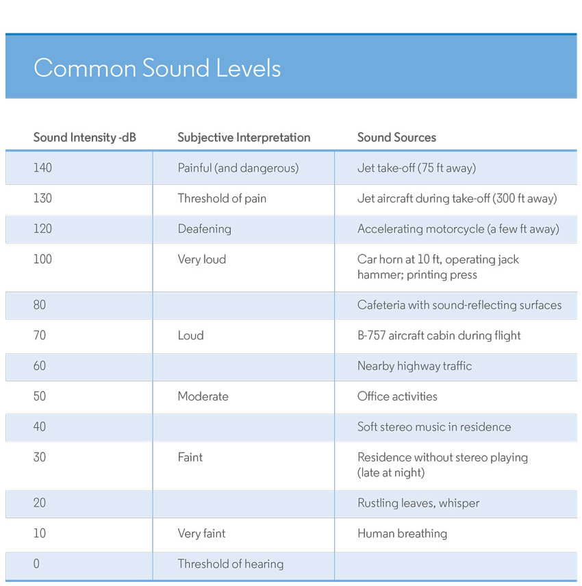 Image of Figure 3: Common Sound Levels.