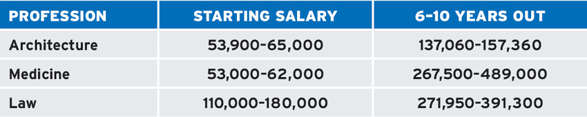 Table of Architecture salary compared to Medicine or Law