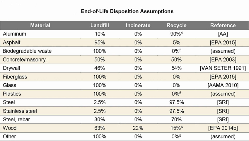 Metal Construction Association, Life-Cycle Assessment of Roof and Wall Envelope Assemblies