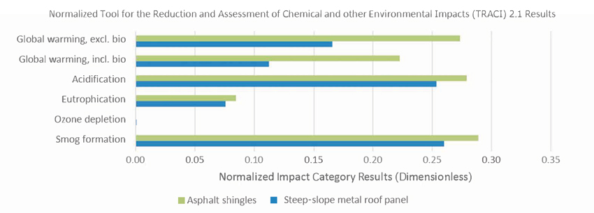 Bar Graph: normalized tool for the reduction and assessment of chemical and environmental impacts, LCA study
