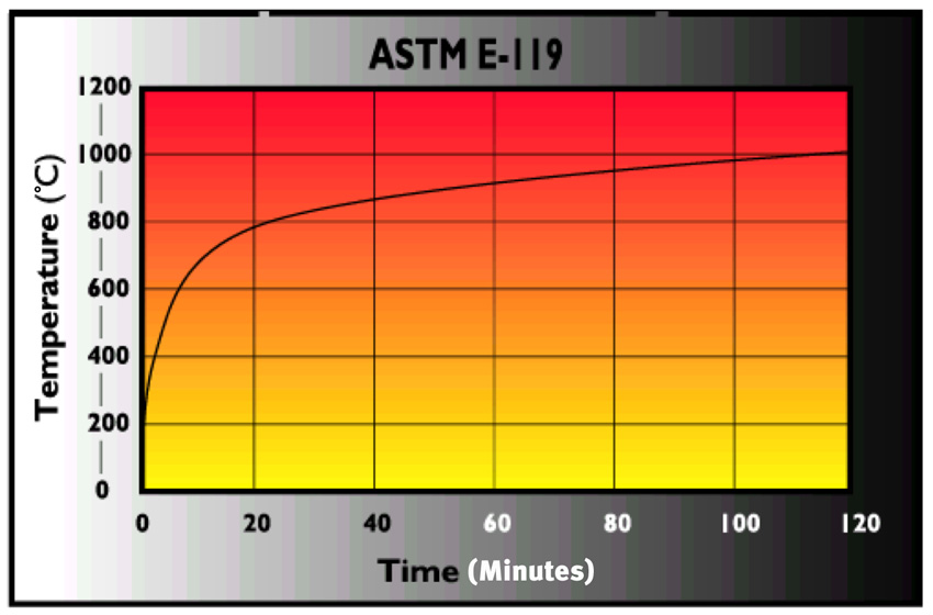 ASTM E-119 diagram with temperature on Y-axis and Tim(minutes) on X-axis