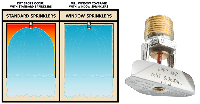 Illustration of different types of sprinkler heads