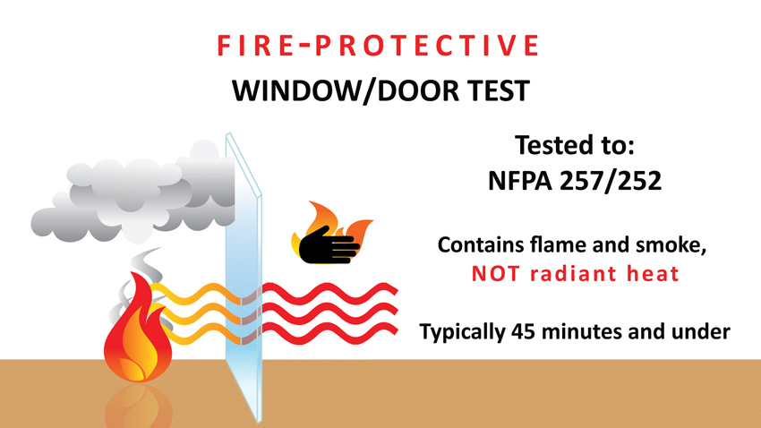 diagram illustrates the attributes of fire-protective glass