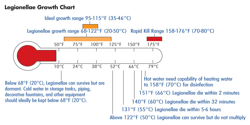 legionellae growth chart with a image of a thermometer