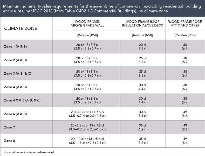 Table of minimum nomnal R-value requirements for the assemblies of commercial building enclosures. per IECC 2012 (from Table C402.1.3 Commercial Buildings), by climate zone