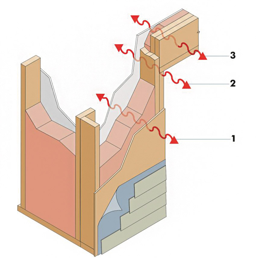 Heat transfer occurs through the cavity insulation, framing members, and headers