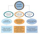 Eight Fundamental Performance Characteristics of Healthcare Flooring Specification