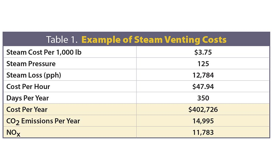 Venting Steam: The Largest Energy Loss in Steam Systems