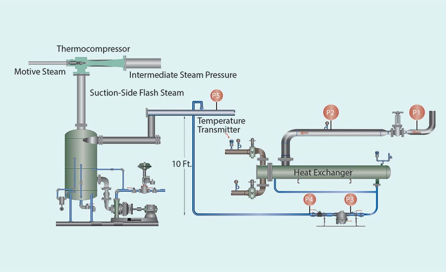 How to Eliminate Steam Venting and Stop Major Energy Losses