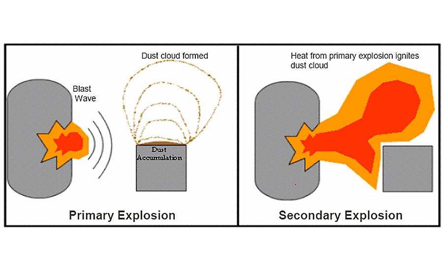 Detecting dangerous combustible dust