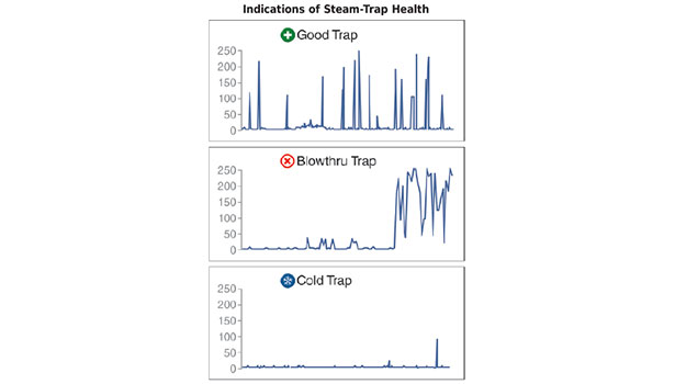 Monitoring Steam Traps with Wireless Instrumentation