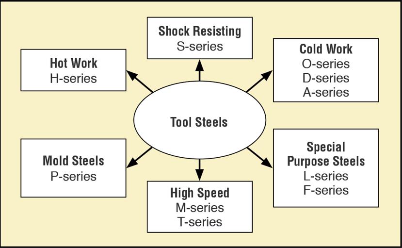 Metallurgical Fundamentals of Heat Treating