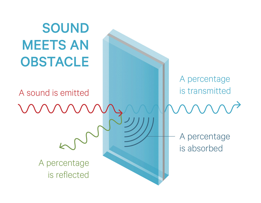 Designing for Better Acoustics